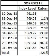 Source: S&P Dow Jones Indices. Data from Dec 1983 to Dec 1990. Past performance is not an indication of future results. This chart reflects hypothetical historical performance. Please see the Performance Disclosure at the end of this document for more information regarding the inherent limitations associated with backtested performance.