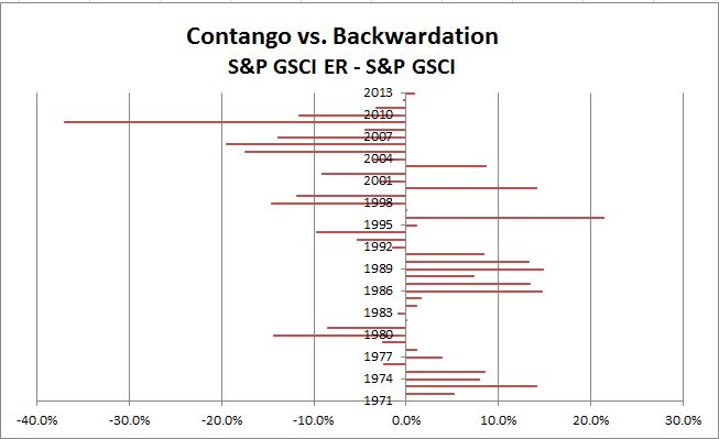 Source: S&P Dow Jones Indices. Data from Dec 1970 to Dec 2013. Past performance is not an indication of future results. This chart reflects hypothetical historical performance. Please see the Performance Disclosure at the end of this document for more information regarding the inherent limitations associated with backtested performance.