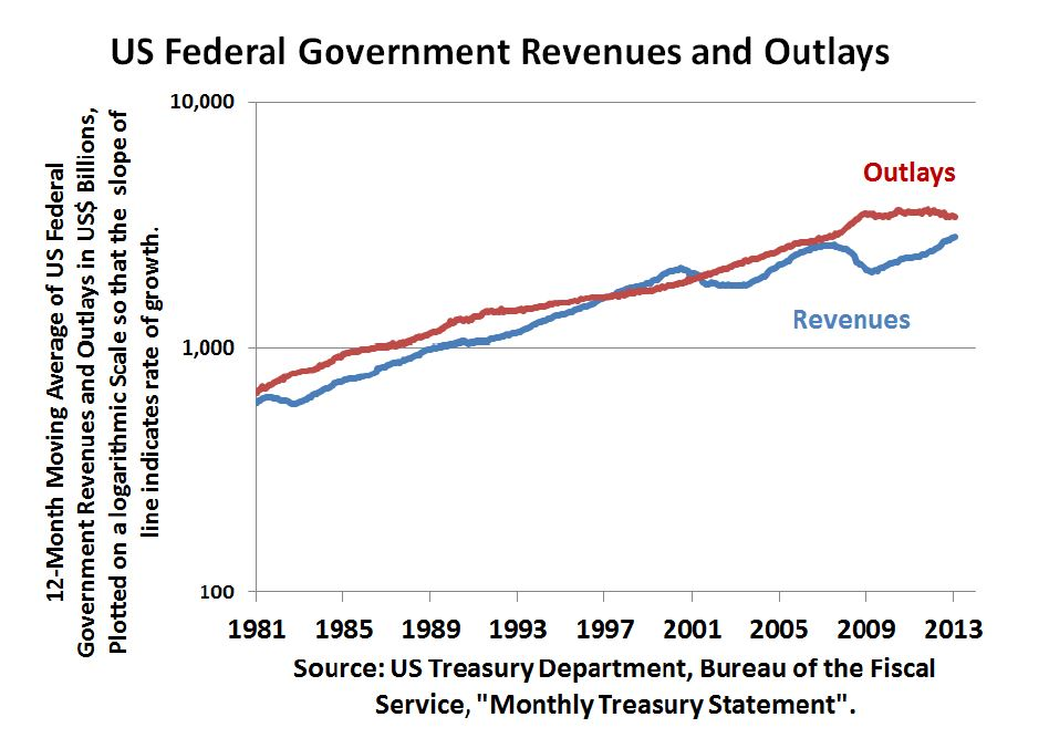 US Federal Government Revenues and Outlays