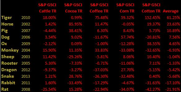 Source: S&P Dow Jones Indices. Data from Feb 2002 to Jan 2014. Past performance is not an indication of future results. This chart reflects hypothetical historical performance. Please see the Performance Disclosure at the end of this document for more information regarding the inherent limitations associated with backtested performance. Also please note the years in the table are not exact calendar years but coincide with the Chinese calendar months.