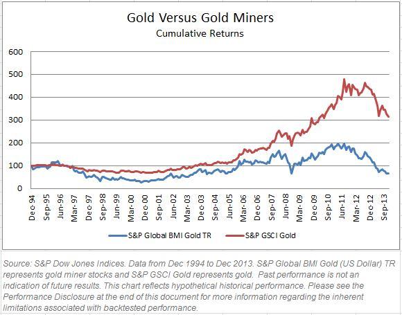 Gold Gold Miner CumRet