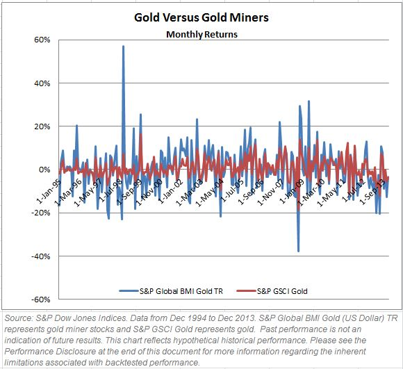 Gold Gold Miner Volatility