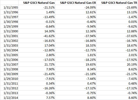 Source: S&P Dow Jones Indices. Data from Jan 1995 to Jan 2014. Past performance is not an indication of future results. This chart reflects hypothetical historical performance. Please see the Performance Disclosure at the end of this document for more information regarding the inherent limitations associated with backtested performance.