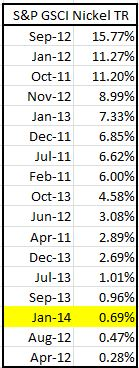 Source: S&P Dow Jones Indices. Data from Jan 1993 to Jan 2014. Past performance is not an indication of future results. This chart reflects hypothetical historical performance. Please see the Performance Disclosure at the end of this document for more information regarding the inherent limitations associated with backtested performance.