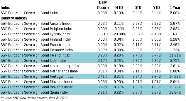 Performance of the S&P Eurozone Sovereign Bond Index and its country sub-indices.