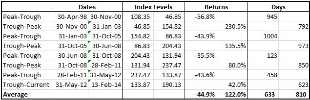 Source: S&P Dow Jones Indices and/or its affiliates. Data from Jan 1998 to Feb 2014. Past performance is not an indication of future results. This chart reflects hypothetical historical performance. Please see the Performance Disclosure at the end of this document for more information regarding the inherent limitations associated with backtested performance.