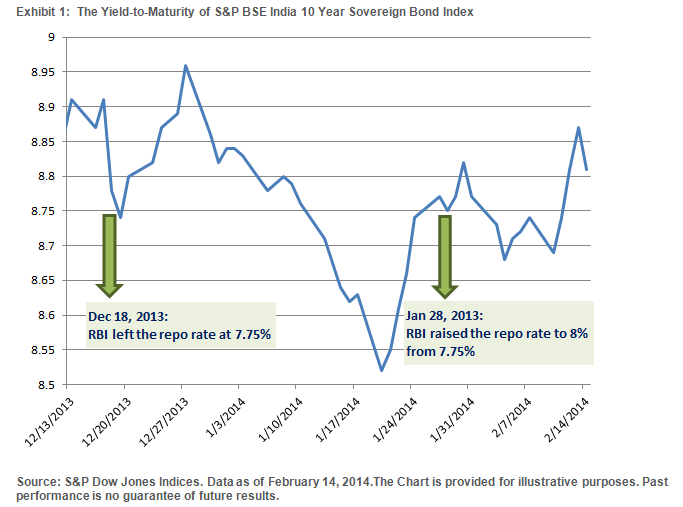 The Yield-to-Maturity of S&P BSE India 10 Year Sovereign Bond Index