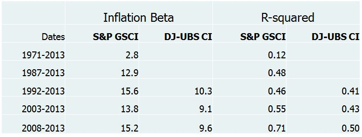 SOURCE: S&P Dow Jones Indices (rolling 12-month calculations) Inflation beta data are measured by CPI-U as listed on the website: ftp://ftp.bls.gov/pub/special.requests/cpi/cpiai.txt  R-squared signifies the percentage that inflation explains of the variability in commodity index returns Inflation beta can be interpreted as: (using DJ-UBS CI 1992-2013 as an example)  A 1% increase in inflation results in 10.2% increase in return of the DJ-UBS CI during the period from 1992–2013 Time periods shown reflect first full year of returns for the S&P GSCI (1971), first year crude oil was included in the S&P GSCI (1987), first full year of returns for the DJ-UBS CI (1992), 2003 aand 2008 are 5-years and 10-years.