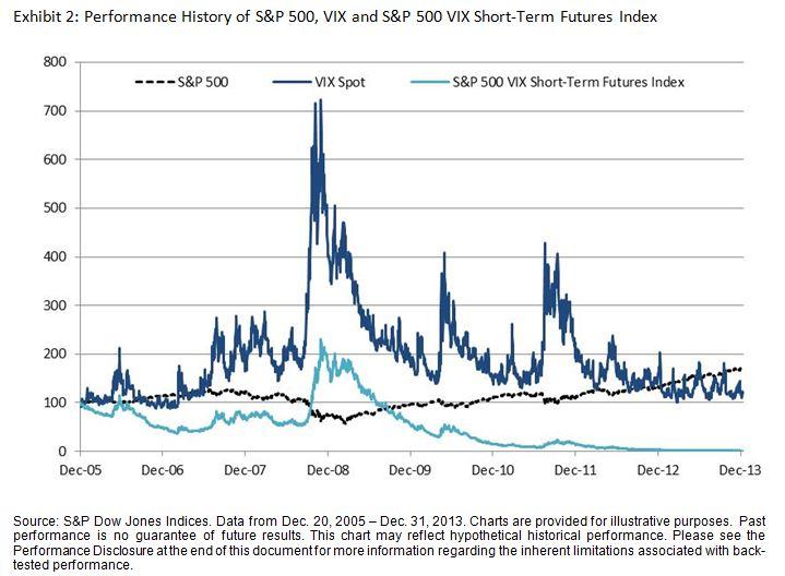 Performance History of S&P 500, VIX and S&P 500 VIX Short-Term Futures Index