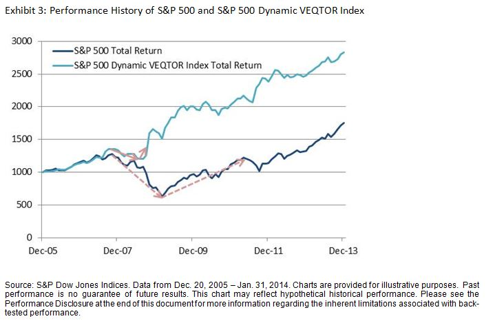 Performance History of S&P 500 and S&P 500 Dynamic VEQTOR Index