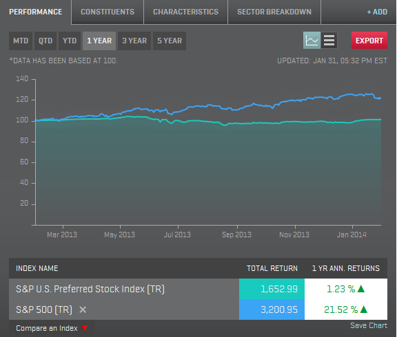 12 Month Returns Ending January 2013: S&P U.S. Preferred Index & S&P 500 (Total Return)