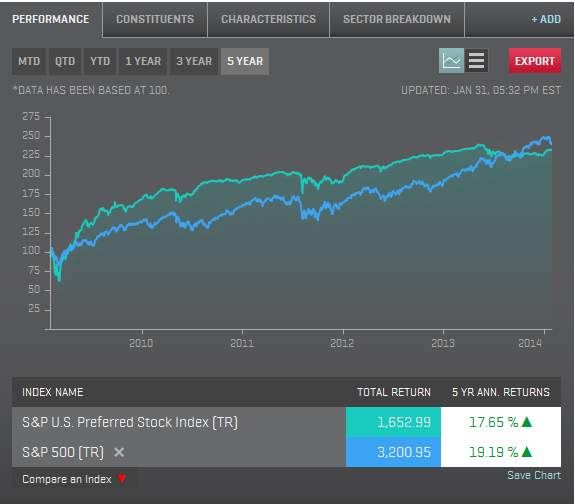 Five Year Returns Ending January 2014 of the S&P U.S. Preferred Stock Index and the S&P 500 Index (Total Returns)