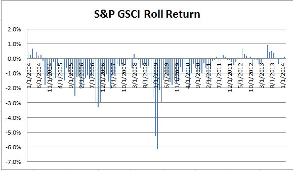 Source: S&P Dow Jones Indices. Data from Jan 2004 to Jan 2014. Past performance is not an indication of future results. This chart reflects hypothetical historical performance. Please note that any information prior to the launch of the index is considered hypothetical historical performance (backtesting).  Backtested performance is not actual performance and there are a number of inherent limitations associated with backtested performance, including the fact that backtested calculations are generally prepared with the benefit of hindsight.