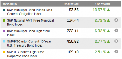 Source: S&P Dow Jones Indices LLC.  Data as of March 7, 2014.