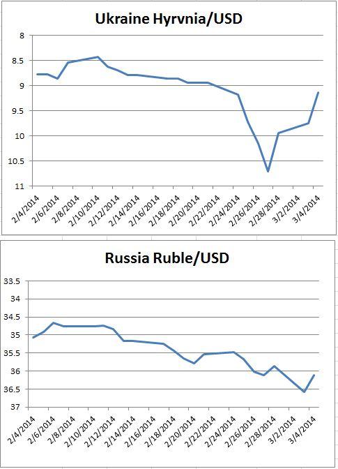 source:Bloomberg data, charts S&P DJI