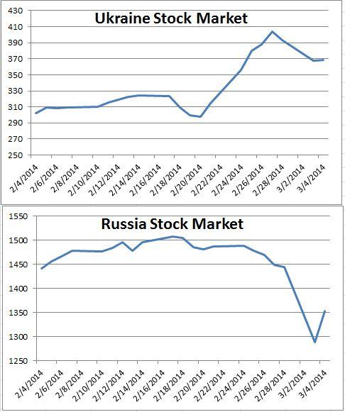 source: Bloomberg data, chart S&P DJI