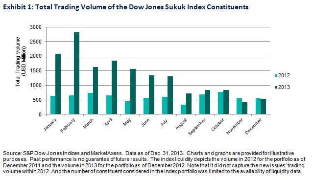 Total Trading Volume of the Dow Jones Sukuk Index Constituents