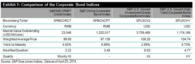 Comparison of the Corporate Bond Indices