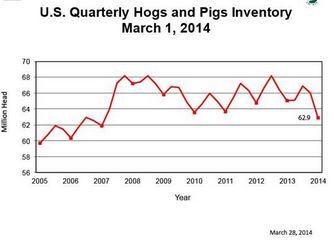 USDA National Agricultural Statistics Service. http://www.nass.usda.gov/Newsroom/2014/03_28_2014.asp