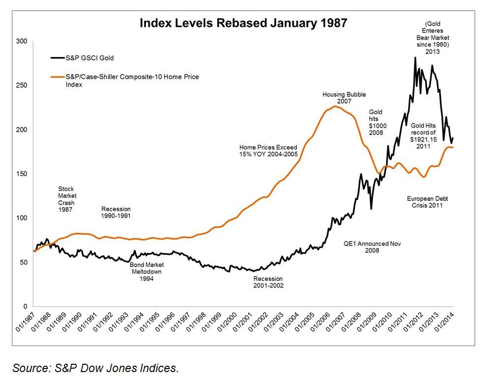 Index Levels Rebased January 1987