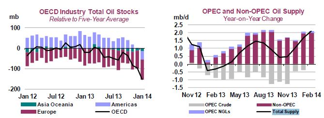 International Energy Agency (IEA) March 2014 Oil Market Report.