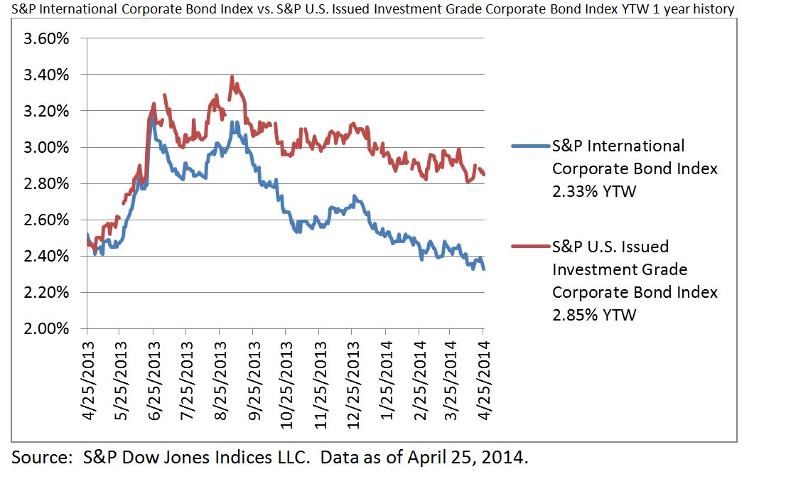 SP International Corporate Bond vs. SP U.S. Issued Investment Grade Corporate Bond Index YTW 1 Yr History