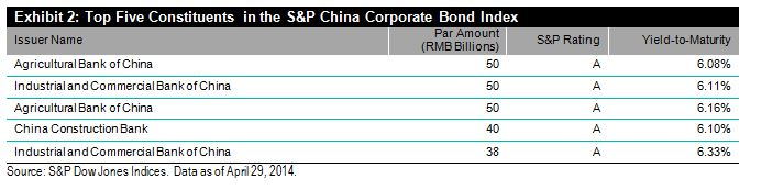 Top Five Constituents in the SP China Coporate Bond Index