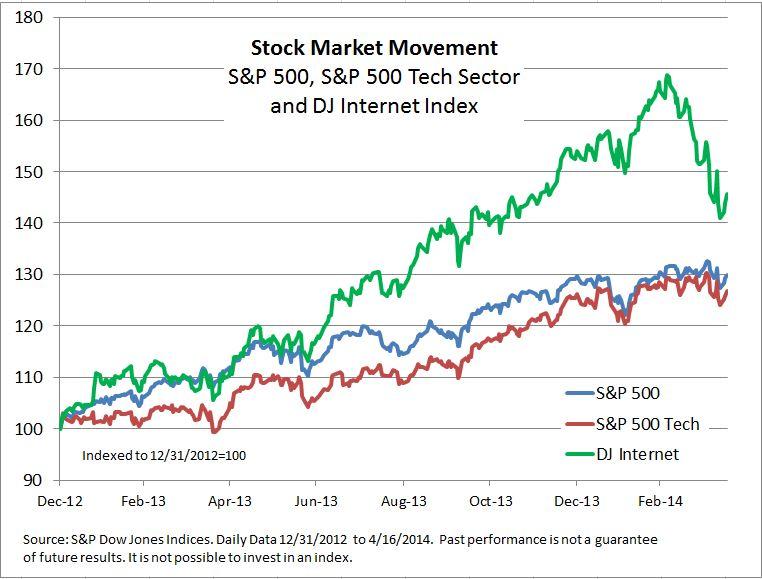 stocks 4-16