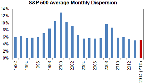 2014 YTD 500 Dispersion