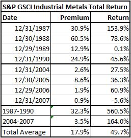 Source: S&P Dow Jones Indices and Bloomberg. Data from Jan 1978 to April 2014. Past performance is not an indication of future results. This chart reflects hypothetical historical performance. Please note that any information prior to the launch of the index is considered hypothetical historical performance (backtesting).  Backtested performance is not actual performance and there are a number of inherent limitations associated with backtested performance, including the fact that backtested calculations are generally prepared with the benefit of hindsight.