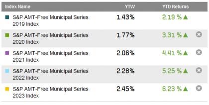Source: S&P Dow Jones Indices LLC. Data as of May 8, 2014.