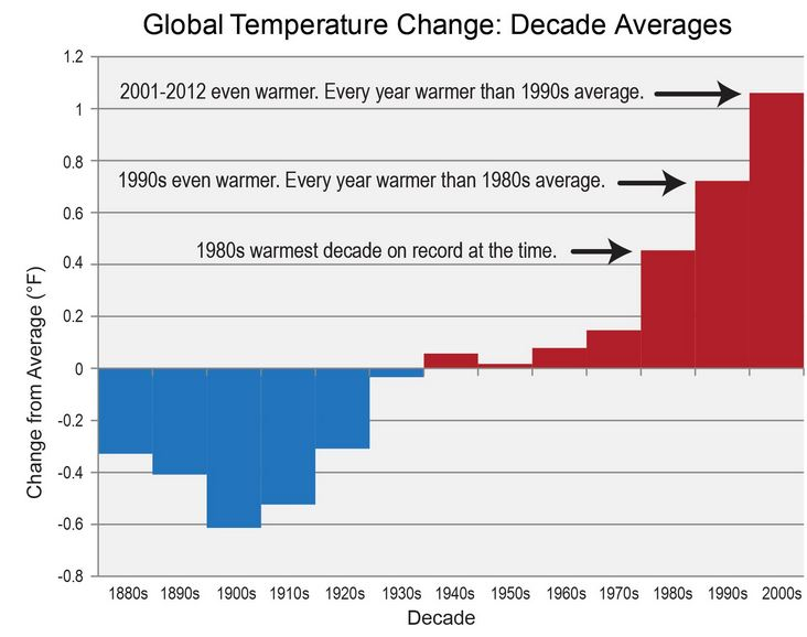 The last five decades have seen a progressive rise in the Earth's average surface temperature. Bars show the difference between each decade's average temperature and the overall average for 1901-2000. (Figure source: NOAA NCDC).