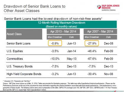 Source: S&P Dow Jones LLC. Data as of March 31, 2014.