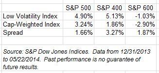Low Volatility YTD 052214
