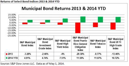 Municipal Bond Returns 2013 & 2014 YTD