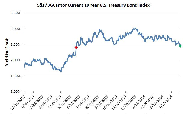 S&P/BGCantor Current 10 Year U.S. Treasury Bond Index- Yield-to-Worst