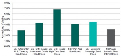 Comparison of Major Bond Markets' Annualized Volatility
