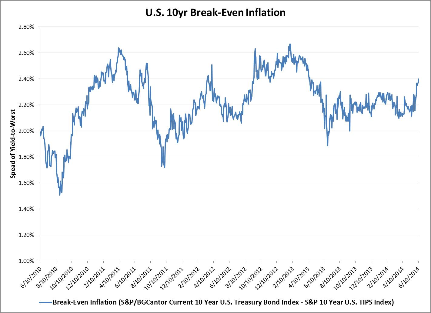 Break-Even Inflation