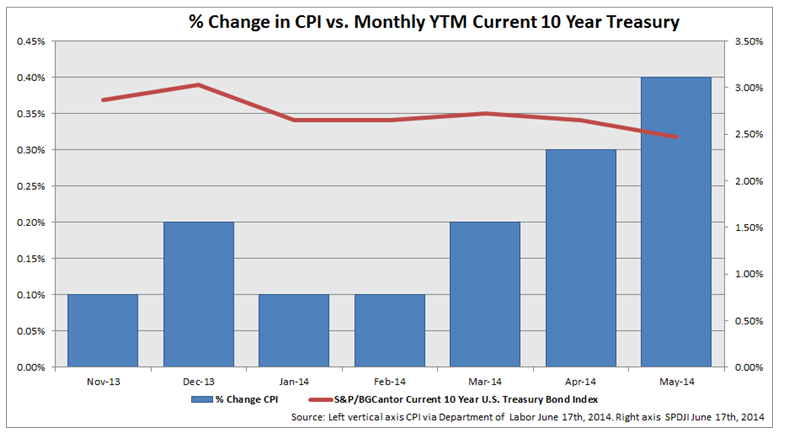 % Change in CPI vs. Monthly YTM Current 10 Year Treasury