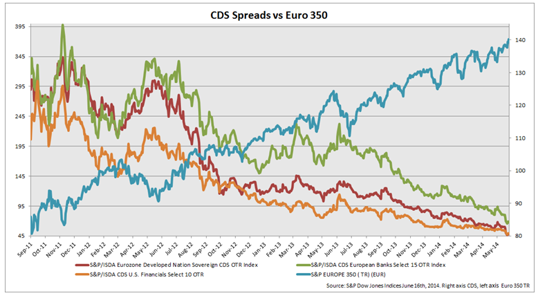 CDS Spreads vs Euro 350