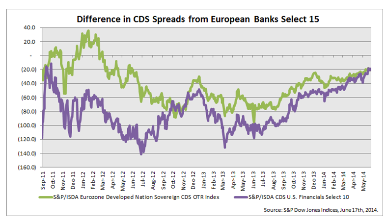 Difference in CDS Spreads from European Banks Select 15