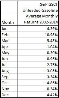 Source: S&P Dow Jones Indices. Data from Jan 2002 to May 2014. Past performance is not an indication of future results. This chart reflects hypothetical historical performance. Please note that any information prior to the launch of the index is considered hypothetical historical performance (backtesting).  Backtested performance is not actual performance and there are a number of inherent limitations associated with backtested performance, including the fact that backtested calculations are generally prepared with the benefit of hindsight.