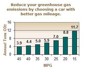 http://www.fueleconomy.gov/feg/climate.shtml