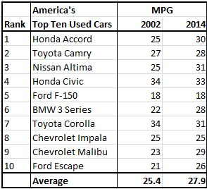 Sources: http://wallstcheatsheet.com/stocks/americas-10-most-popular-used-cars.html/?a=viewall, http://www.fueleconomy.gov/,