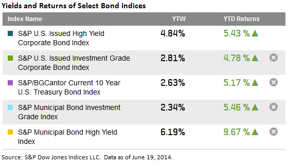 HY Bond Yields Returns 6 20 2014