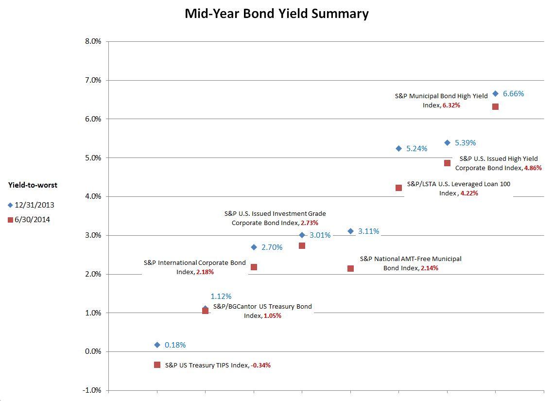 Mid-Year Bond Yield Summary