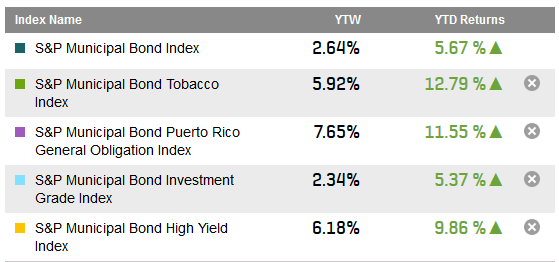 Source: S&P Dow Jones Indices.  Data as of June 12, 2014.