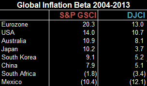 Source: S&P Dow Jones Indices, Bloomberg and Bureau of Labor Statistics http://www.bls.gov/cpi/cpi_sup.htm. Data from Jan 2004 to Dec 2013. Past performance is not an indication of future results.