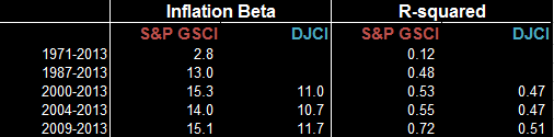 Source: S&P Dow Jones Indices and Bureau of Labor Statistics http://www.bls.gov/cpi/cpi_sup.htm. Data from Jan 2000 to Dec 2013. Past performance is not an indication of future results.