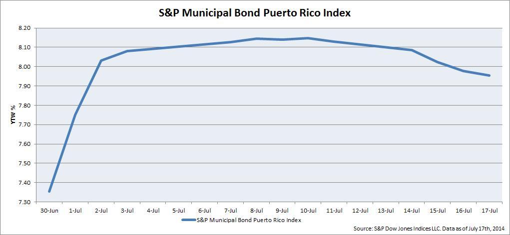 SP Municipal Bond Puerto Rico Index